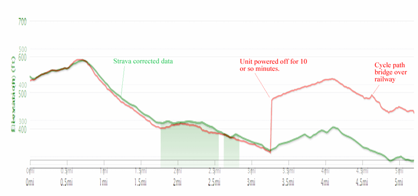 Comparison between elevation data captured by a Garmin Edge 510 and corrected data in Strava